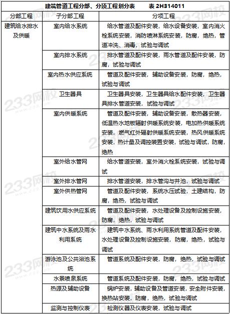 2019年安徽二级建造师《机电工程》真题及答案解析